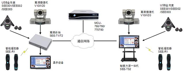 视高硬件视频会议系统